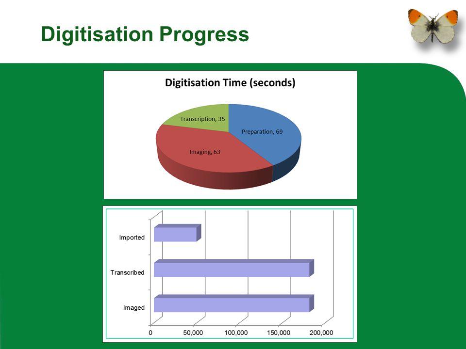 Digitisation Progress