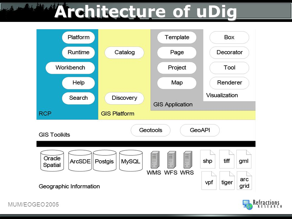 Architecture of uDig