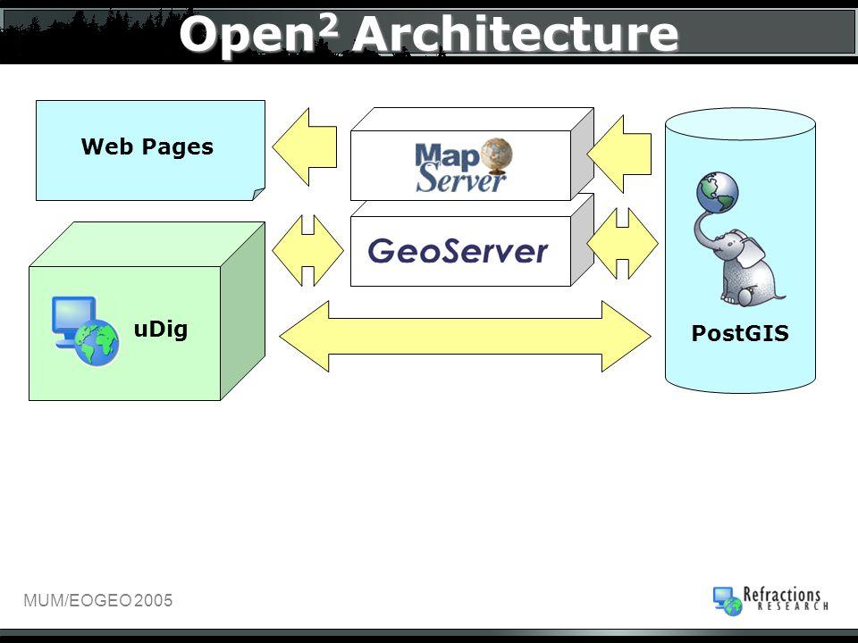 MUM/EOGEO 2005 Web Pages Open 2 Architecture PostGIS uDig