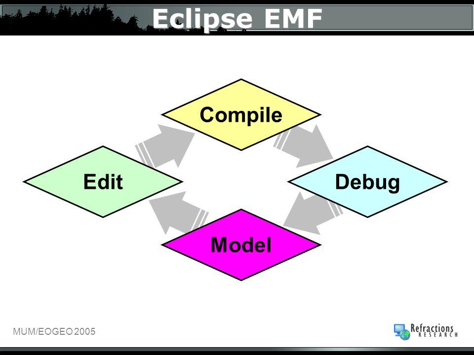 MUM/EOGEO 2005 Model Eclipse EMF Compile EditDebug