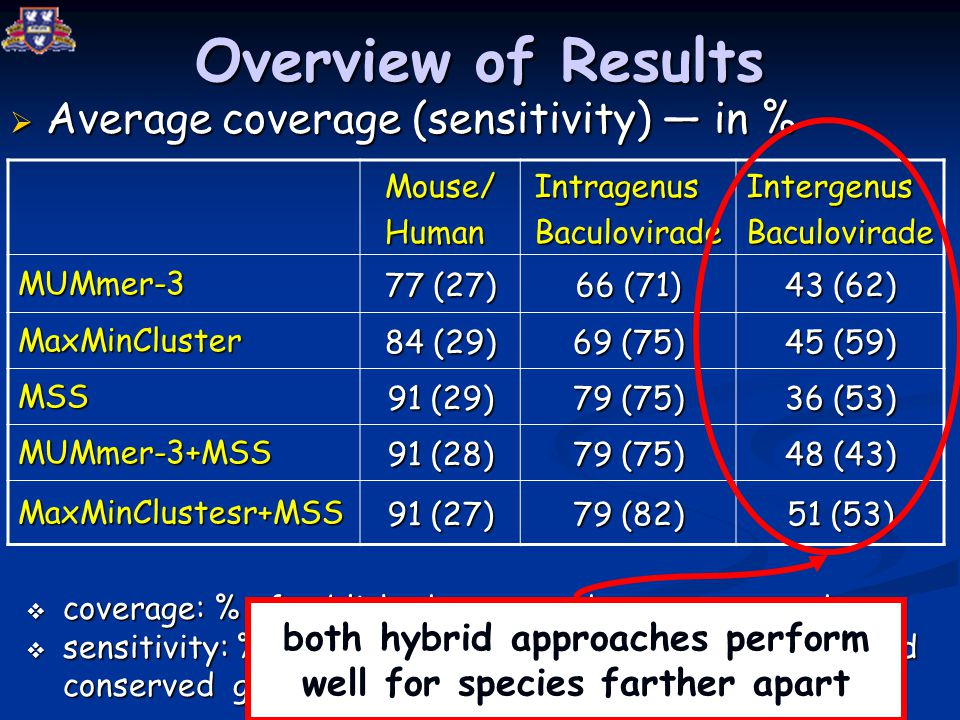 Overview of Results  Average coverage (sensitivity) — in % Mouse/HumanIntragenusBaculoviradeIntergenusBaculovirade MUMmer-3 77 (27) 66 (71) 43 (62) MaxMinCluster 84 (29) 69 (75) 45 (59) MSS 91 (29) 79 (75) 36 (53) MUMmer-3+MSS 91 (28) 79 (75) 48 (43) MaxMinClustesr+MSS 91 (27) 79 (82) 51 (53)  coverage: % of published conserved genes reported  sensitivity: % of MUMs reported that reside in published conserved genes both hybrid approaches perform well for species farther apart