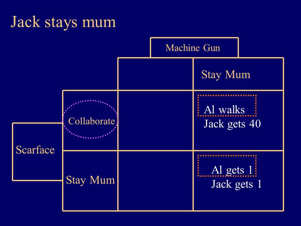 Stay Mum Machine Gun Scarface Stay Mum Collaborate Al walks Jack gets 40 Al gets 1 Jack gets 1 Jack stays mum
