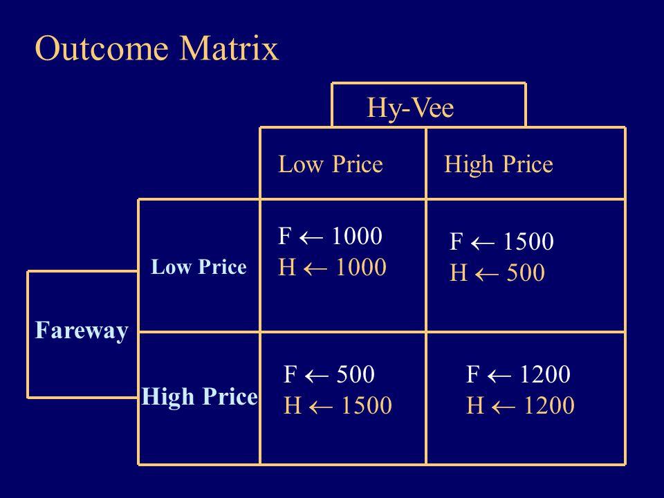 Outcome Matrix Fareway High Price Hy-Vee F  1000 H  1000 Low Price High Price Low Price F  1500 H  500 F  500 H  1500 F  1200 H  1200