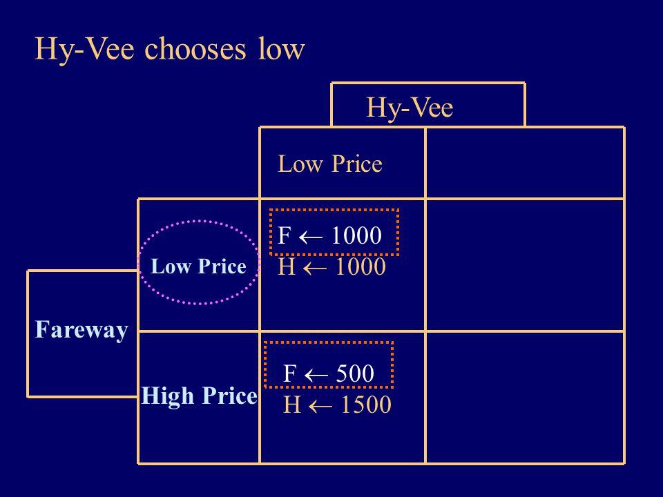Hy-Vee chooses low Hy-Vee Low Price Fareway High Price Low Price F  1000 H  1000 F  500 H  1500