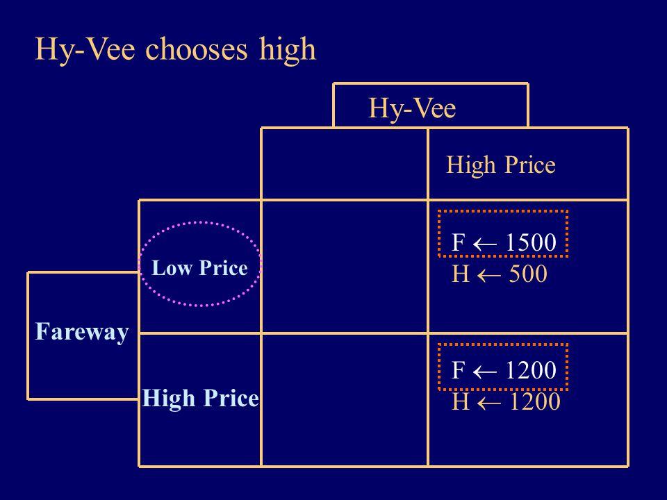 Hy-Vee chooses high Fareway High Price Low Price Hy-Vee High Price F  1500 H  500 F  1200 H  1200