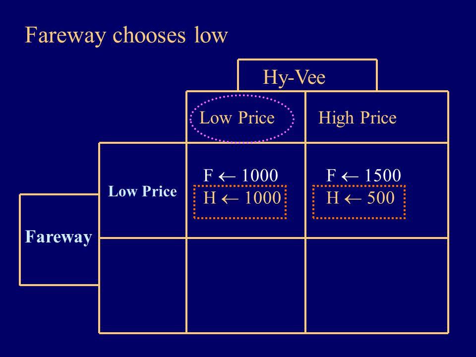 Fareway chooses low Fareway Low Price Hy-Vee Low Price High Price F  1000 H  1000 F  1500 H  500