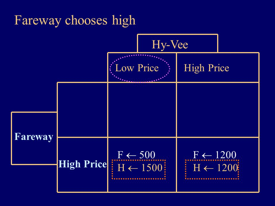 Fareway chooses high Hy-Vee Low Price High Price Fareway High Price F  500 H  1500 F  1200 H  1200