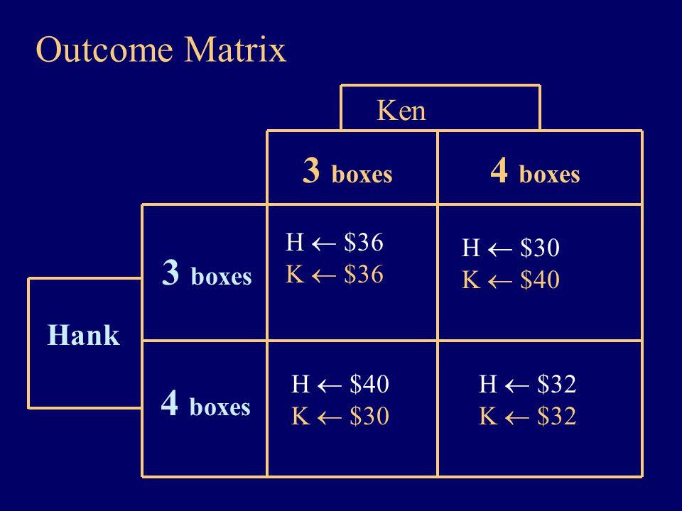 Outcome Matrix Hank Ken H  $36 K  $36 4 boxes 3 boxes H  $30 K  $40 H  $40 K  $30 H  $32 K  $32 3 boxes 4 boxes