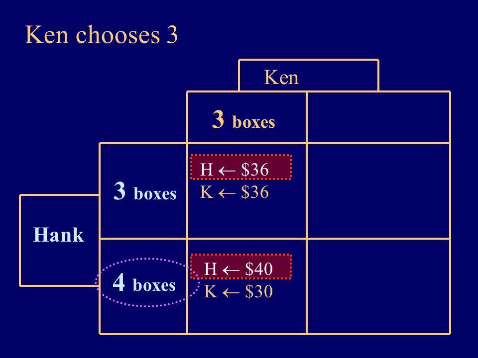 Ken chooses 3 Hank Ken H  $36 K  $36 4 boxes 3 boxes H  $40 K  $30 3 boxes