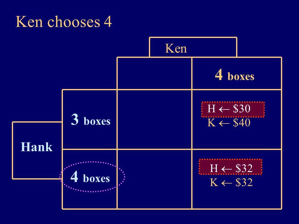 Ken chooses 4 Hank Ken 4 boxes 3 boxes H  $30 K  $40 H  $32 K  $32 4 boxes