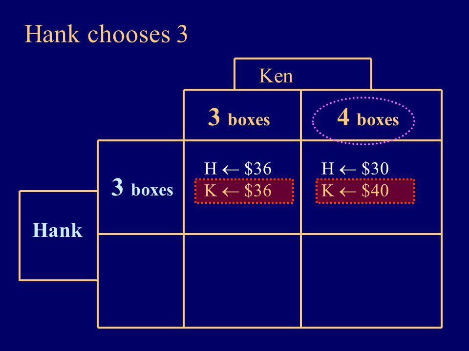 Hank chooses 3 Hank Ken H  $36 K  $36 3 boxes H  $30 K  $40 4 boxes