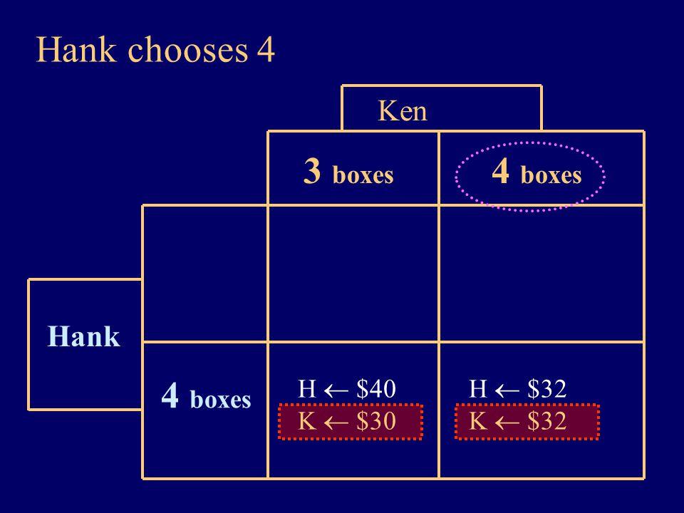 Hank chooses 4 Hank Ken 3 boxes 4 boxes H  $40 K  $30 4 boxes H  $32 K  $32