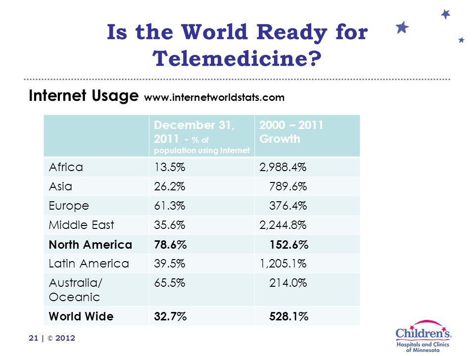 21 | © 2012 Internet Usage www.internetworldstats.com Is the World Ready for Telemedicine.