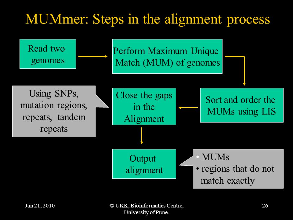 Jan 21, 2010© UKK, Bioinformatics Centre, University of Pune. 26 MUMmer: Steps in the alignment process Read two genomes Perform Maximum Unique Match