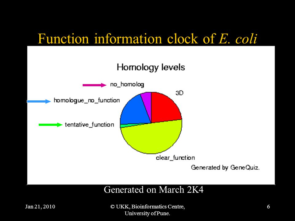 Jan 21, 2010© UKK, Bioinformatics Centre, University of Pune. 6 Function information clock of E. coli Generated on March 2K4
