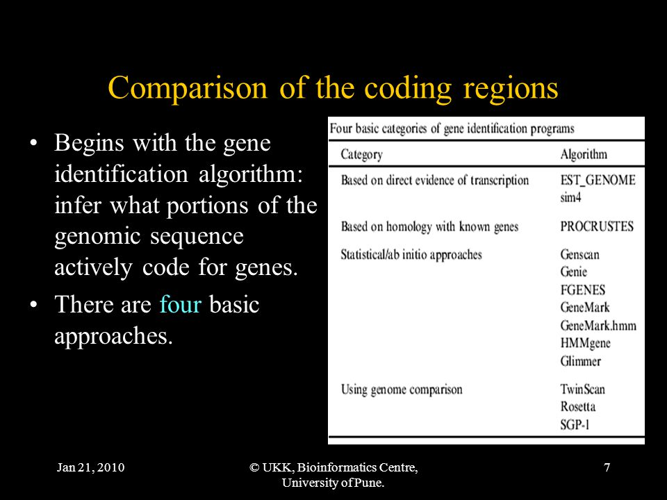 Jan 21, 2010© UKK, Bioinformatics Centre, University of Pune. 7 Comparison of the coding regions Begins with the gene identification algorithm: infer