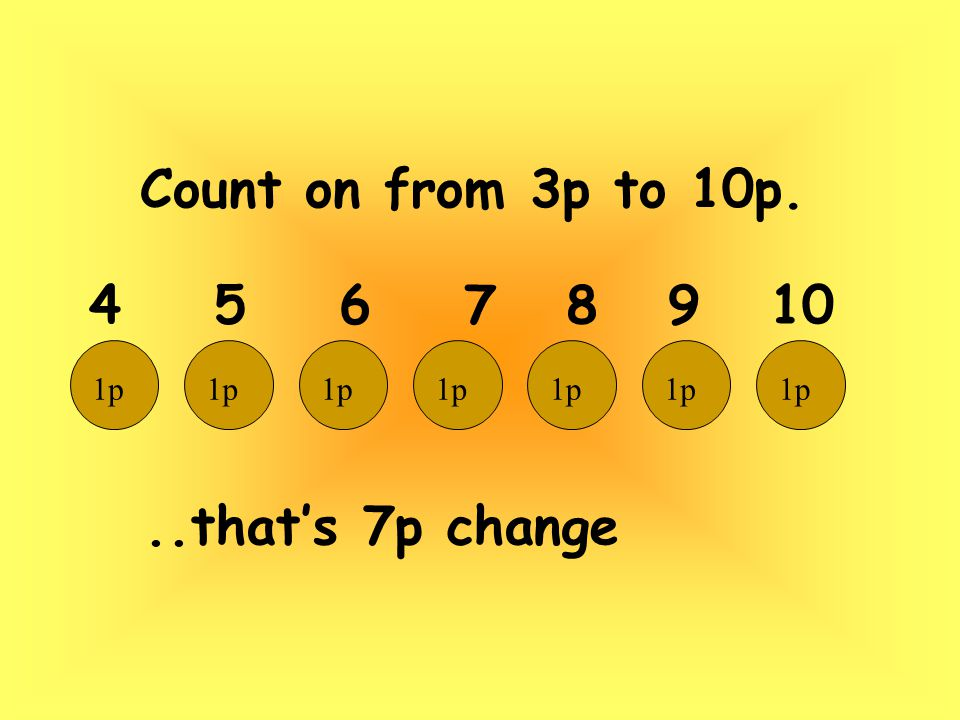 Count on from 3p to 10p...that's 7p change 4 5 6 7 8 9 10 1p