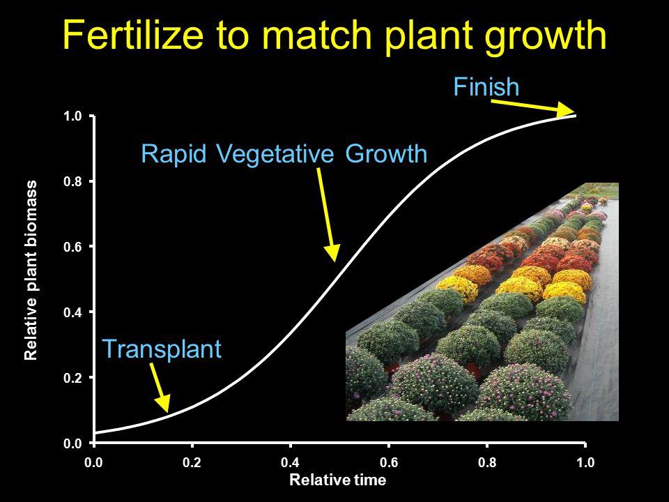 Fertilize to match plant growth Relative time 0.00.20.40.60.81.0 Relative plant biomass 0.0 0.2 0.4 0.6 0.8 1.0 Relative plant biomass Transplant Rapid Vegetative Growth Finish