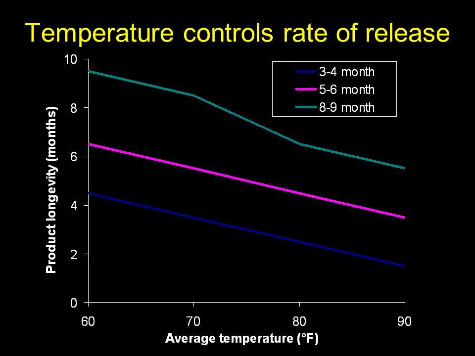 Temperature controls rate of release