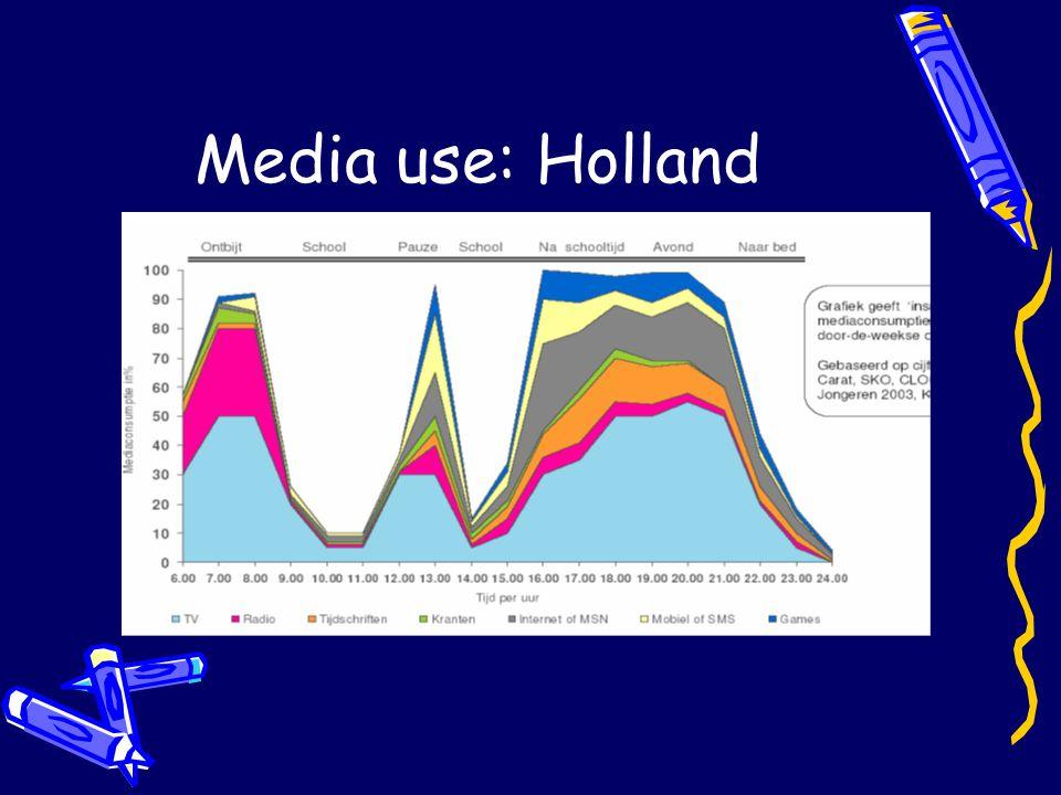 Media use: Holland