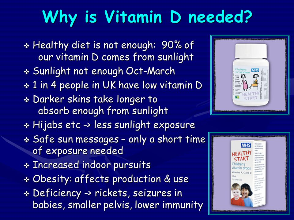 Why is Vitamin D needed?  Healthy diet is not enough: 90% of our vitamin D comes from sunlight  Sunlight not enough Oct-March  1 in 4 people in UK