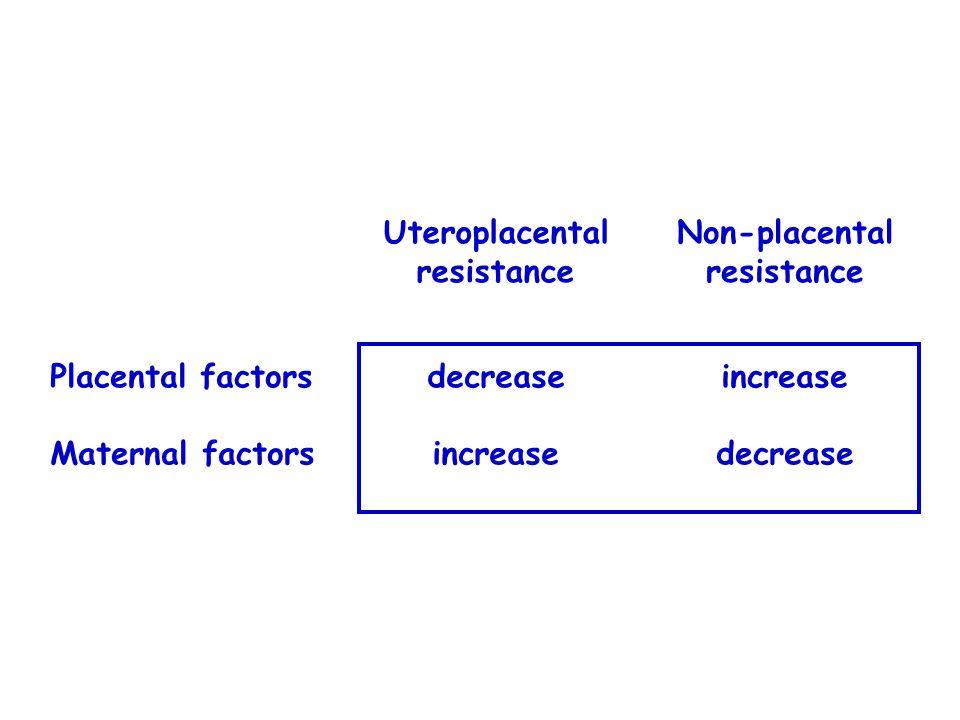 Placental factors Maternal factors Uteroplacental resistance decrease increase Non-placental resistance increase decrease