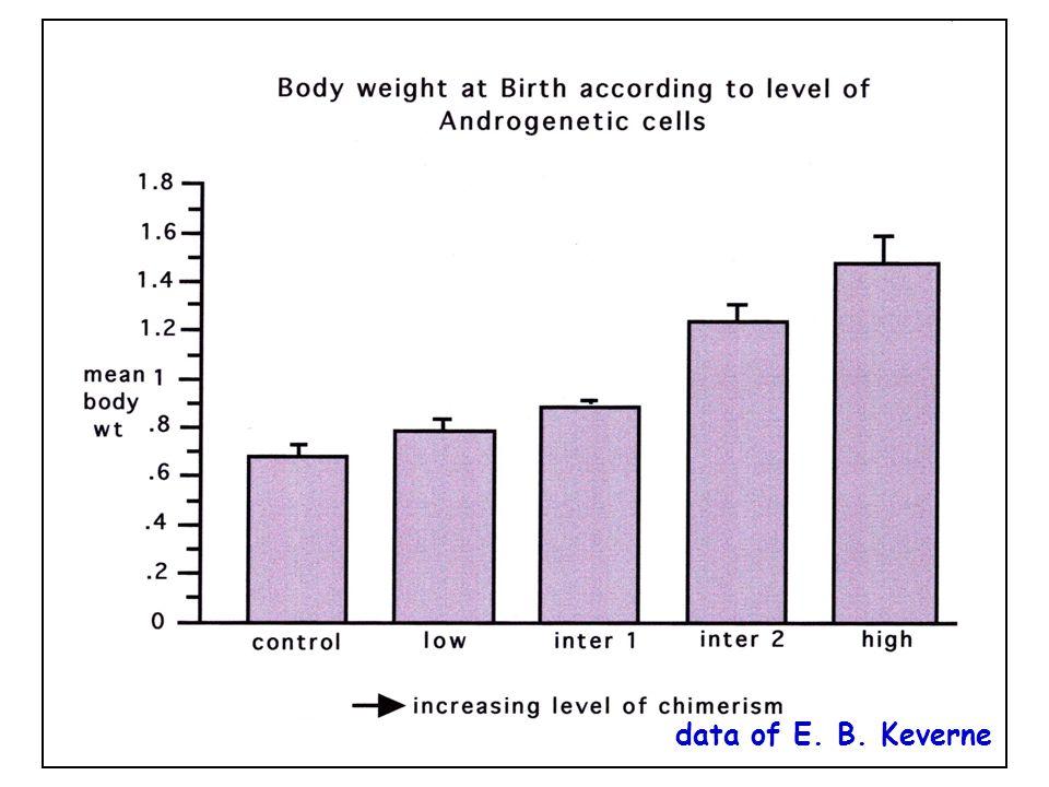 data of E. B. Keverne