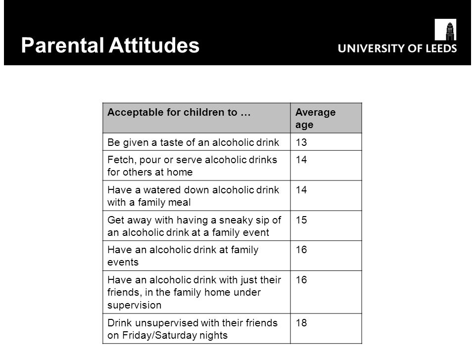 Parental Attitudes Acceptable for children to …Average age Be given a taste of an alcoholic drink13 Fetch, pour or serve alcoholic drinks for others at home 14 Have a watered down alcoholic drink with a family meal 14 Get away with having a sneaky sip of an alcoholic drink at a family event 15 Have an alcoholic drink at family events 16 Have an alcoholic drink with just their friends, in the family home under supervision 16 Drink unsupervised with their friends on Friday/Saturday nights 18