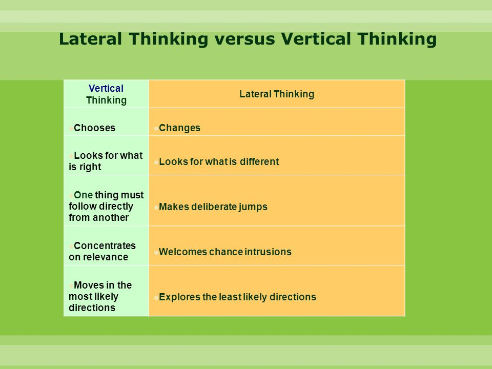 Vertical Thinking Lateral Thinking Chooses Changes Looks for what is right Looks for what is different One thing must follow directly from another Makes deliberate jumps Concentrates on relevance Welcomes chance intrusions Moves in the most likely directions Explores the least likely directions Lateral Thinking versus Vertical Thinking