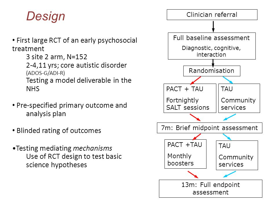 Clinician referral Full baseline assessment Diagnostic, cognitive, interaction PACT + TAU Fortnightly SALT sessions 7m: Brief midpoint assessment TAU Community services 13m: Full endpoint assessment PACT +TAU Monthly boosters TAU Community services Randomisation Design First large RCT of an early psychosocial treatment 3 site 2 arm, N=152 2-4,11 yrs; core autistic disorder (ADOS-G/ADI-R) Testing a model deliverable in the NHS Pre-specified primary outcome and analysis plan Blinded rating of outcomes Testing mediating mechanisms Use of RCT design to test basic science hypotheses
