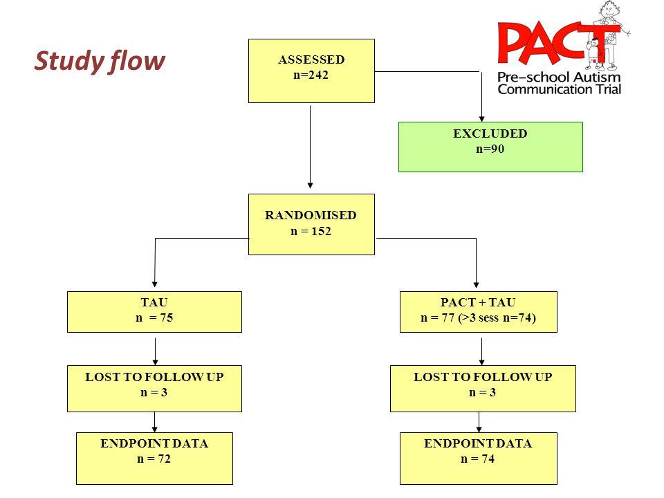 ASSESSED n=242 EXCLUDED n=90 RANDOMISED n = 152 TAU n = 75 PACT + TAU n = 77 (>3 sess n=74) LOST TO FOLLOW UP n = 3 LOST TO FOLLOW UP n = 3 ENDPOINT DATA n = 72 ENDPOINT DATA n = 74 Study flow