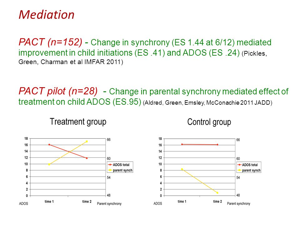 PACT pilot (n=28) - Change in parental synchrony mediated effect of treatment on child ADOS (ES.95) (Aldred, Green, Emsley, McConachie 2011 JADD) PACT (n=152) - Change in synchrony (ES 1.44 at 6/12) mediated improvement in child initiations (ES.41) and ADOS (ES.24) (Pickles, Green, Charman et al IMFAR 2011) Mediation
