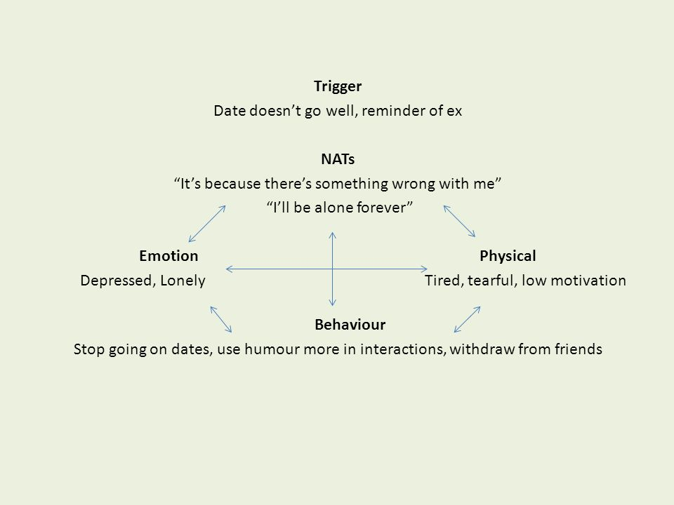 Trigger Date doesn't go well, reminder of ex NATs It's because there's something wrong with me I'll be alone forever Emotion Physical Depressed, Lonely Tired, tearful, low motivation Behaviour Stop going on dates, use humour more in interactions, withdraw from friends