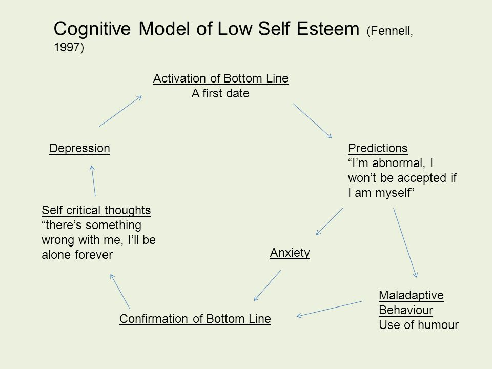Activation of Bottom Line A first date Predictions I'm abnormal, I won't be accepted if I am myself Anxiety Maladaptive Behaviour Use of humour Self critical thoughts there's something wrong with me, I'll be alone forever Depression Confirmation of Bottom Line Cognitive Model of Low Self Esteem (Fennell, 1997)