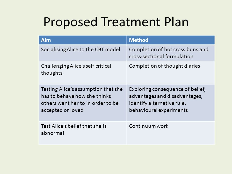Proposed Treatment Plan AimMethod Socialising Alice to the CBT modelCompletion of hot cross buns and cross-sectional formulation Challenging Alice's self critical thoughts Completion of thought diaries Testing Alice's assumption that she has to behave how she thinks others want her to in order to be accepted or loved Exploring consequence of belief, advantages and disadvantages, identify alternative rule, behavioural experiments Test Alice's belief that she is abnormal Continuum work