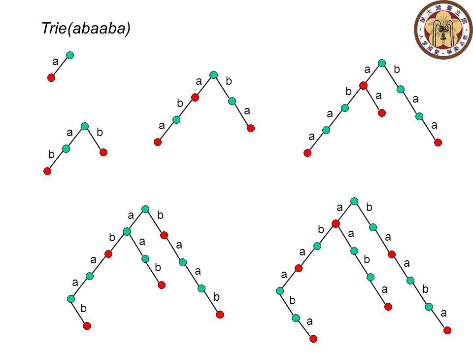 a a b b Trie(abaaba) a b b a a a b b a a a a a a b b a a a a a b b b a b b a a a a a b b b a a a