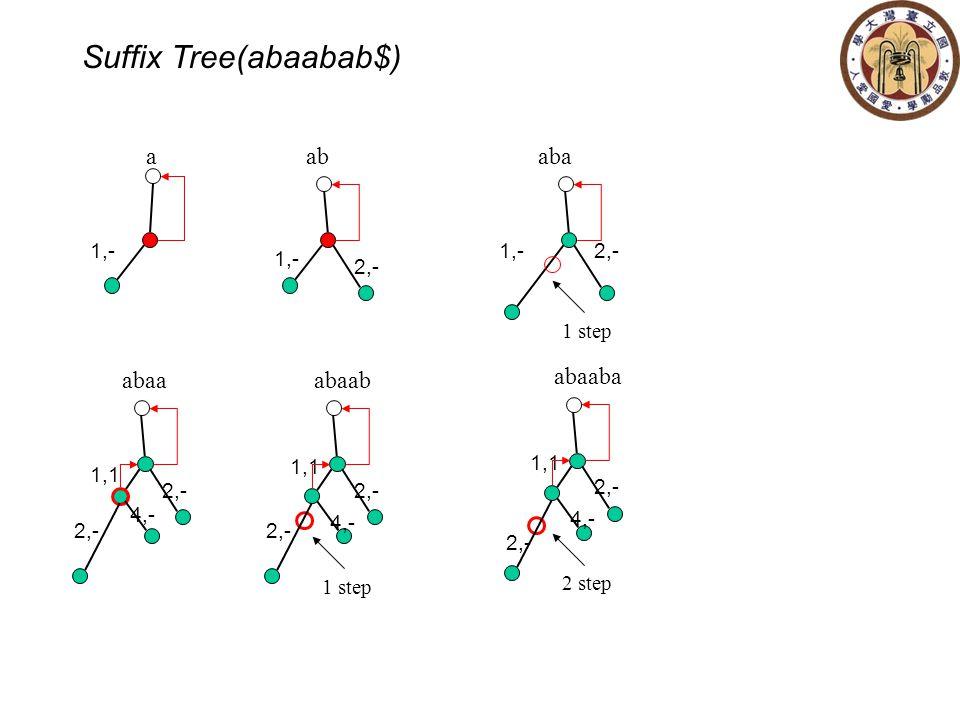 Suffix Tree(abaabab$) 1,-2,- 1 step aba 1,- 2,- ab 1,- a 1,1 2,- abaa 2,- 4,- 1,1 2,- abaab 2,- 4,- 1 step 1,1 2,- abaaba 2,- 4,- 2 step
