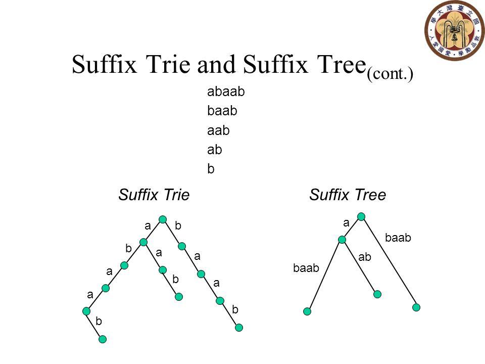 Suffix Tree(abaabab$) 1,1 2,2 3,3 4,- 7,- 4,- 7,- 2,2 8,- 3,3 8,- abaabab$ baabab$ aabab$ abab$ bab$ ab$ b$ 8,- $