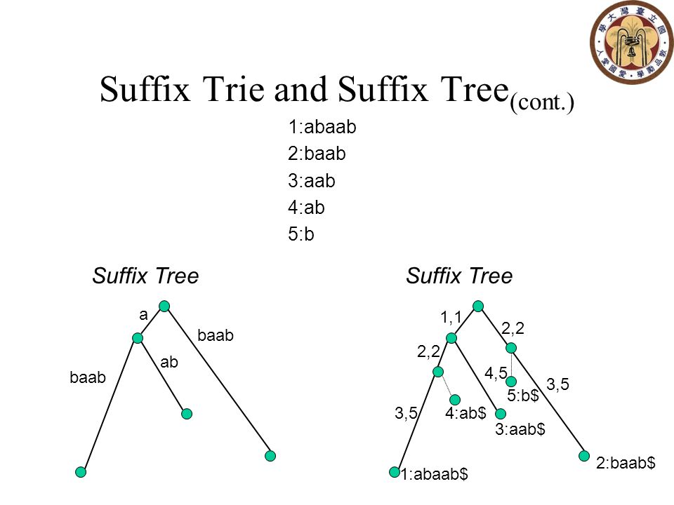 Step 1 (cont') Construct a suffix tree T for genome A Add the suffixes for genome B (implement: A+dummy character+B) Find out unique matching sequence: an internal node with exactly two child nodes, such that the child nodes are leaf nodes from different genomes Find out MUM: For highly similar genomes, set MUM>=50bp For more distantly related genomes, set MUM>=20bp