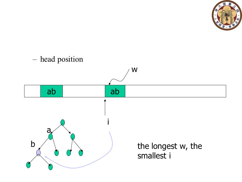 –head position ab i w a b the longest w, the smallest i
