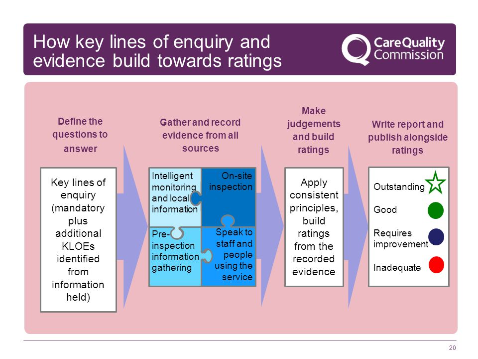 20 How key lines of enquiry and evidence build towards ratings Intelligent monitoring and local information Pre- inspection information gathering On-site inspection Speak to staff and people using the service Key lines of enquiry (mandatory plus additional KLOEs identified from information held) Gather and record evidence from all sources Define the questions to answer Write report and publish alongside ratings Outstanding Good Requires improvement Inadequate Apply consistent principles, build ratings from the recorded evidence Make judgements and build ratings