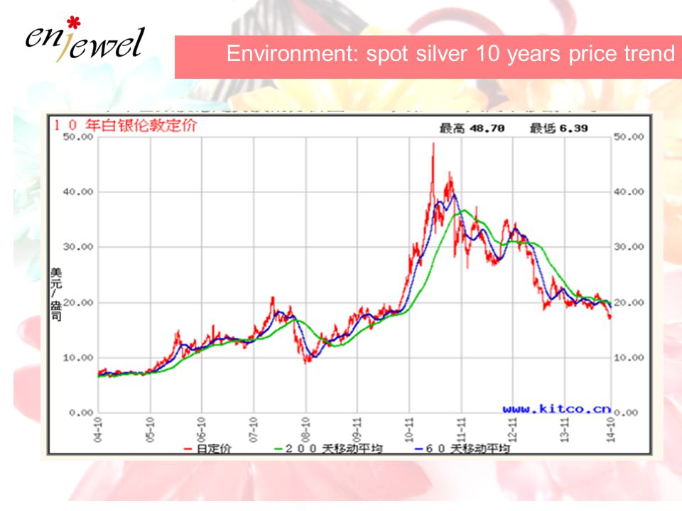 Environment: spot silver 10 years price trend