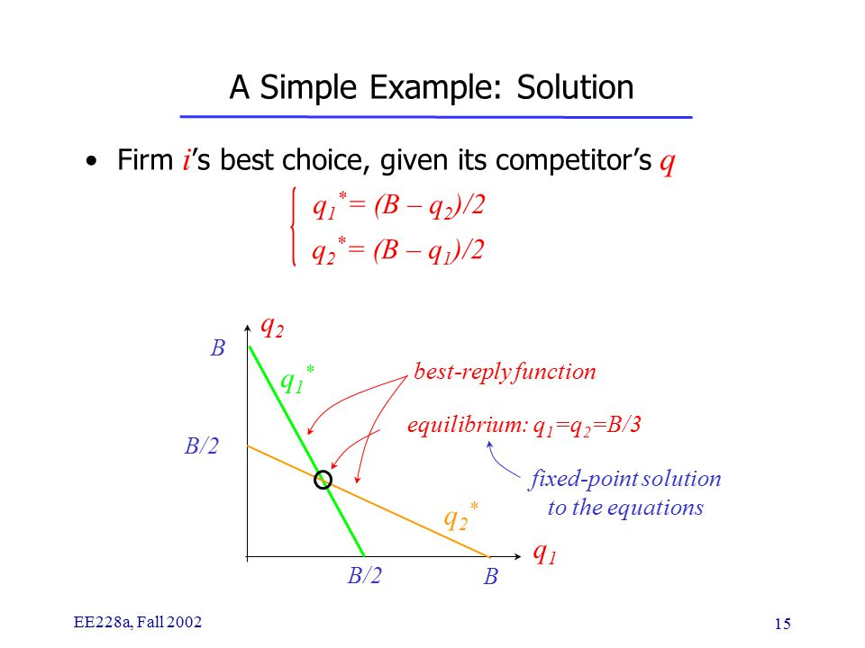 EE228a, Fall 2002 15 A Simple Example: Solution Firm i 's best choice, given its competitor's q q 1 * = (B – q 2 )/2 q 2 * = (B – q 1 )/2 q1q1 q2q2 best-reply function B/2 B q1*q1* B q2*q2* equilibrium: q 1 =q 2 =B/3 fixed-point solution to the equations