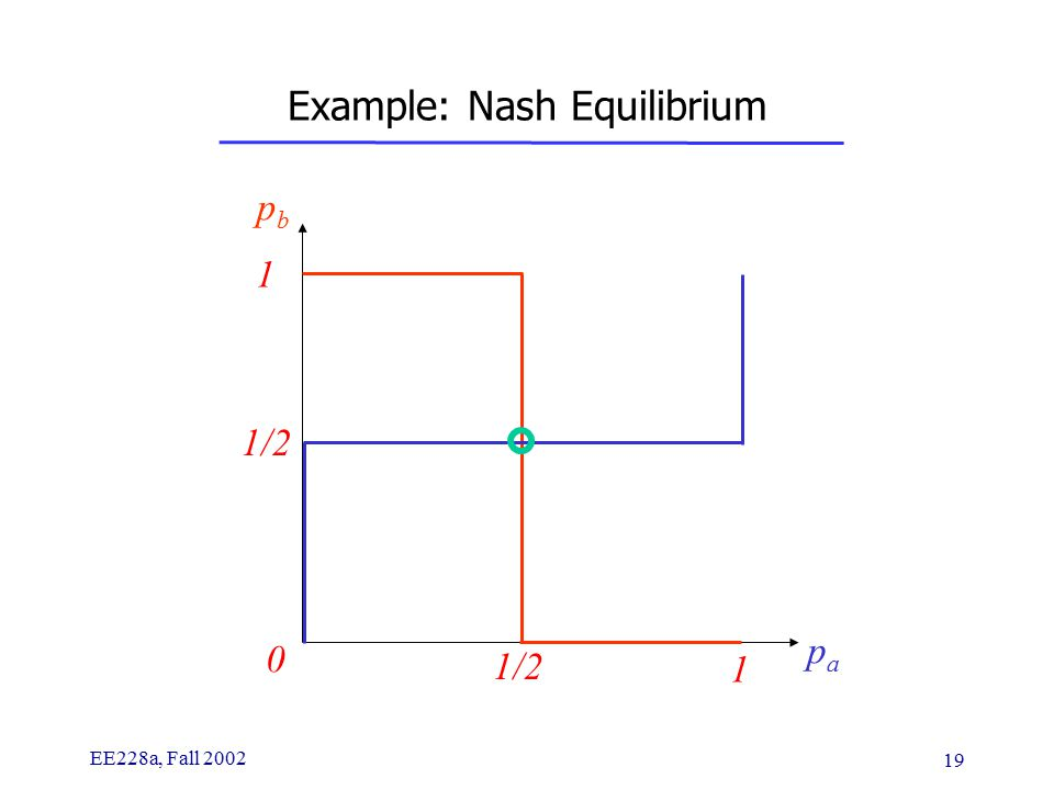 EE228a, Fall 2002 19 Example: Nash Equilibrium pbpb papa 0 1 1/2 1