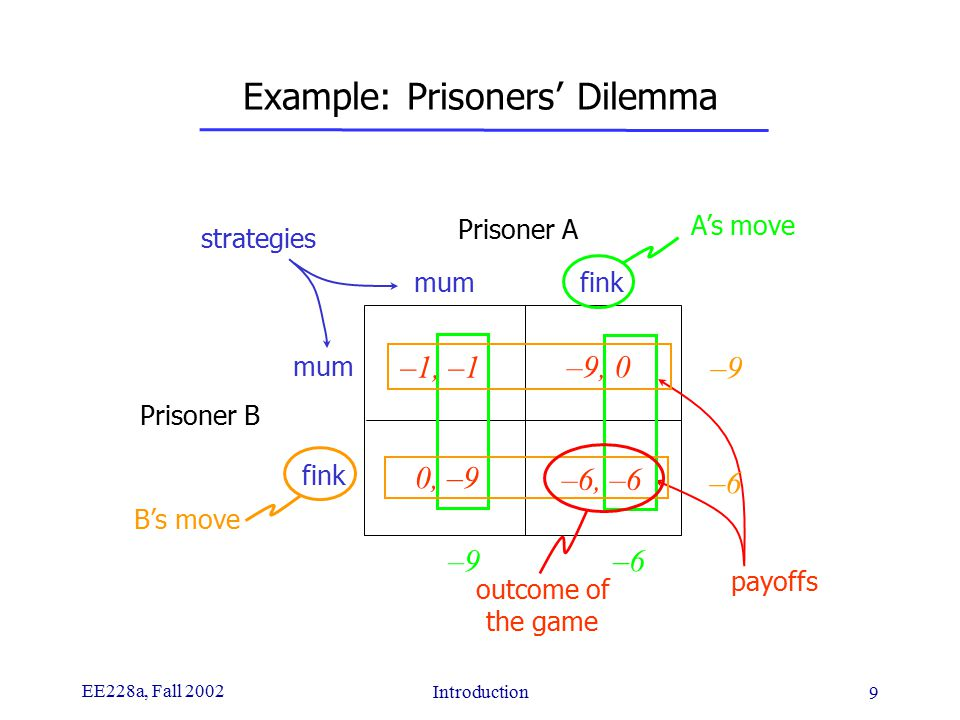EE228a, Fall 2002 Introduction 9 Example: Prisoners' Dilemma Prisoner A Prisoner B mum fink mum fink –1, –1 –9, 0 0, –9 –6, –6 strategies payoffs A's move B's move –9–9 –6–6 –9–9 –6–6 outcome of the game