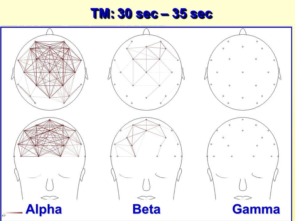 TM: 30 sec – 35 sec Alpha BetaGamma