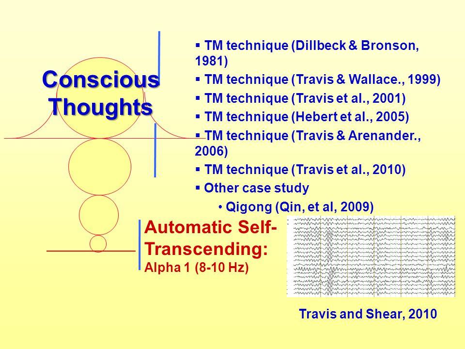 Automatic Self- Transcending: Alpha 1 (8-10 Hz) Travis and Shear, 2010 Conscious Thoughts  TM technique (Dillbeck & Bronson, 1981)  TM technique (Travis & Wallace., 1999)  TM technique (Travis et al., 2001)  TM technique (Hebert et al., 2005)  TM technique (Travis & Arenander., 2006)  TM technique (Travis et al., 2010)  Other case study Qigong (Qin, et al, 2009)