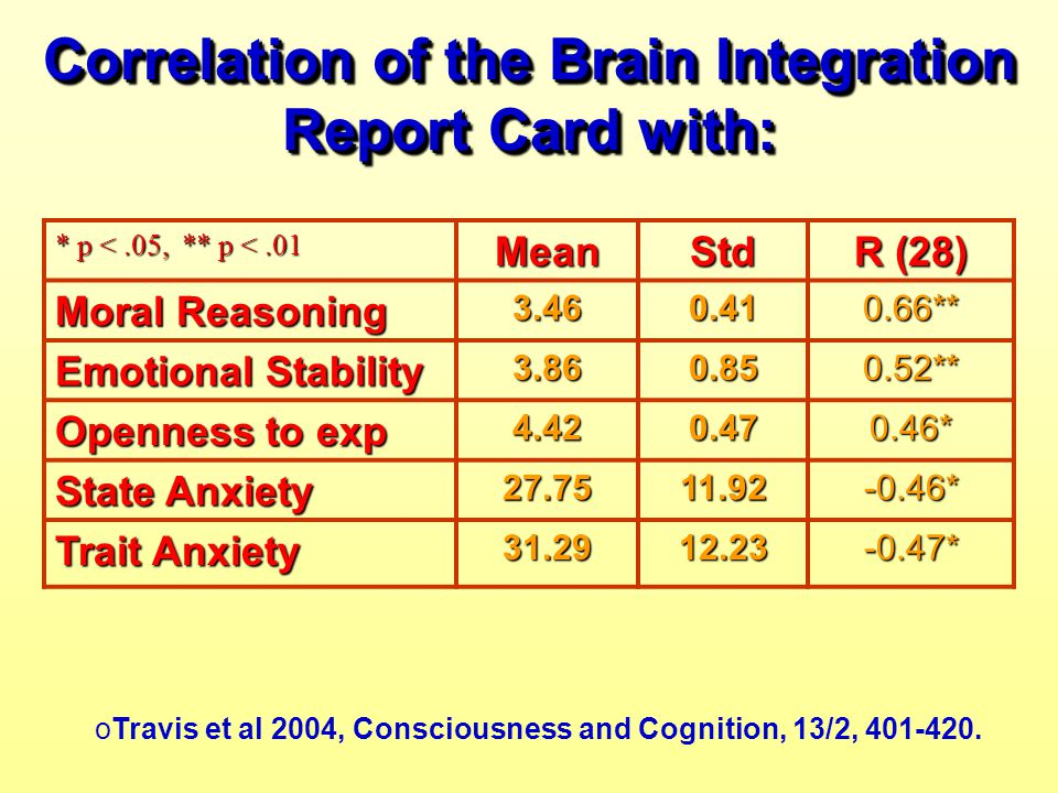 Correlation of the Brain Integration Report Card with: * p <.05, ** p <.01 MeanStd R (28) Moral Reasoning 3.460.410.66** Emotional Stability 3.860.850