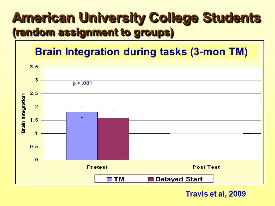 Travis et al, 2009 American University College Students (random assignment to groups) p <.001 Brain Integration during tasks (3-mon TM)