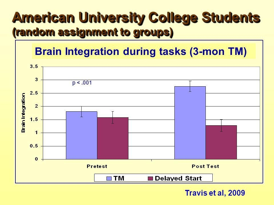 Travis et al, 2009 p <.001 American University College Students (random assignment to groups) Brain Integration during tasks (3-mon TM)